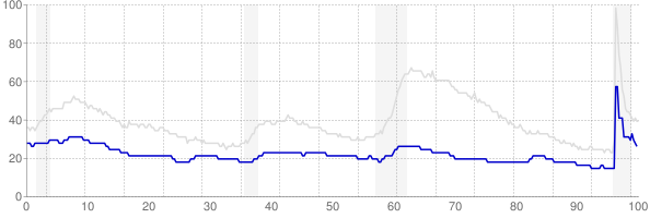North Dakota monthly unemployment rate chart from 1990 to May 2021